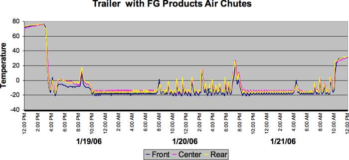 Trailer with FG Products Air Chutes