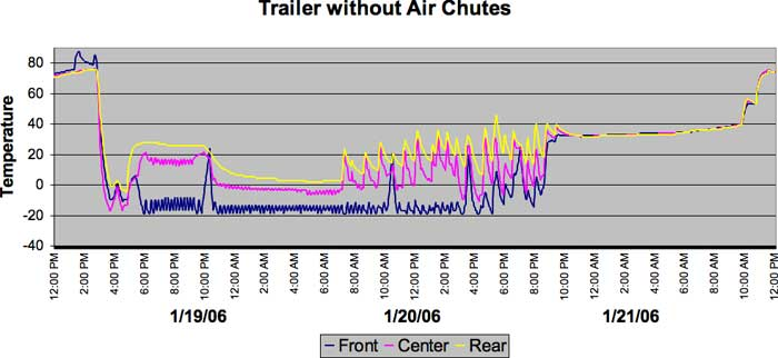 Test 1 Results without Air Chutes